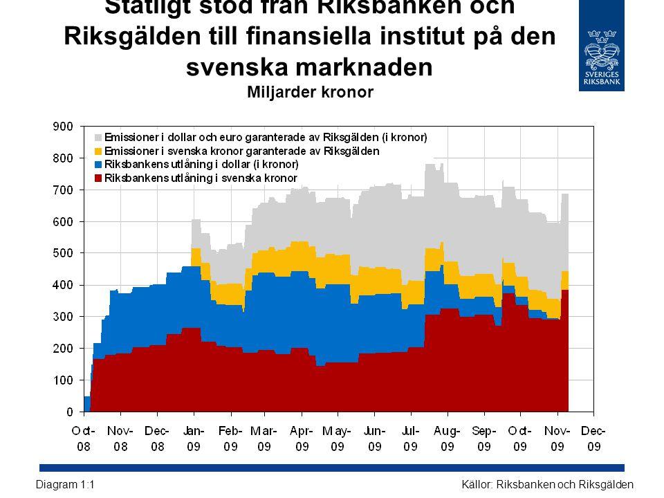 Fördelning av kreditförluster under perioden 2009- 2011 per region i Riksbankens huvudscenario Miljoner kronor och procent Källa: RiksbankenDiagram 3:9