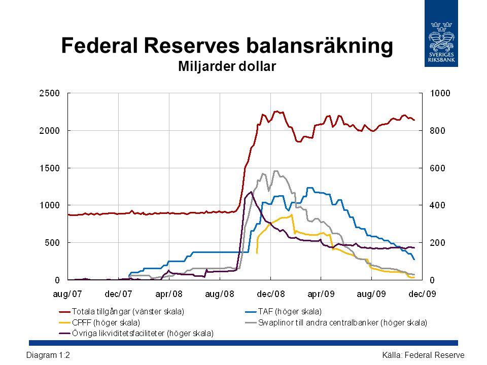 Tre månaders interbankränta minus förväntad styrränta Räntepunkter Källor: Reuters EcoWin och BloombergDiagram 1:3