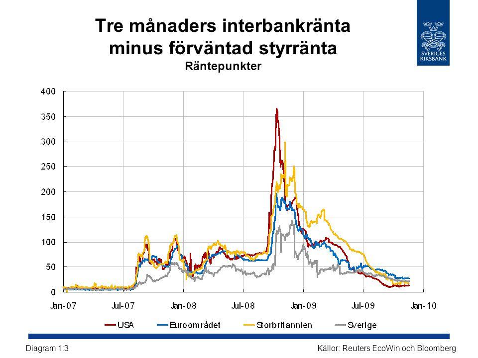 Bankernas intäkter Miljarder kronor, rullande fyra kvartal Källor: Bankernas resultatrapporter och RiksbankenDiagram 3:1