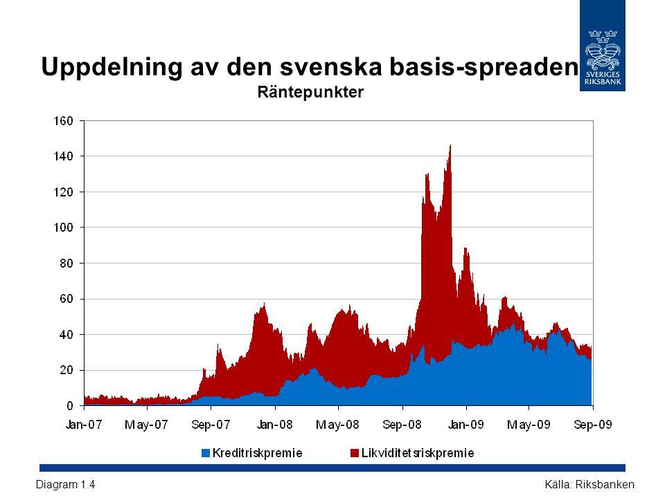 Reala huspriser i Sverige och omvärlden Index, 1995 = 100 Källor: BIS, Reuters EcoWin och SCBDiagram R6
