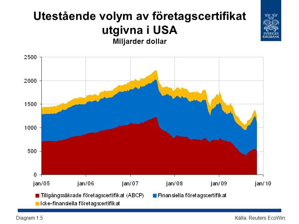 Reala huspriser i Sverige och omvärlden Index, 1995 = 100 Källor: Reuters EcoWin och SCBDiagram R7