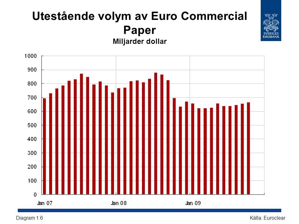 Kassalikviditet i svenska börsnoterade företag Procent Källor: Bloomberg och RiksbankenDiagram 2:14