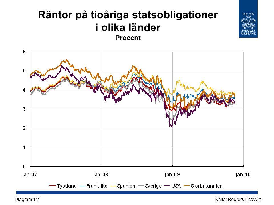 Fördelning av totala tillgångar Procent, september 2009 Källa: Bankernas resultatrapporter och RiksbankenDiagram 3:5