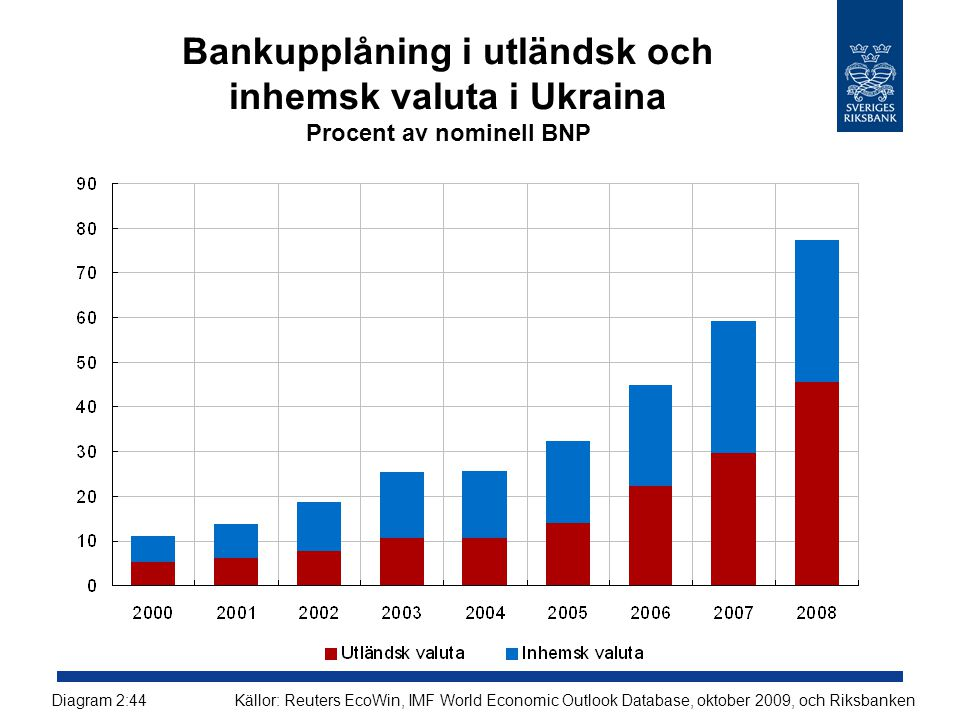 Bankupplåning i utländsk och inhemsk valuta i Ukraina Procent av nominell BNP Källor: Reuters EcoWin, IMF World Economic Outlook Database, oktober 2009, och RiksbankenDiagram 2:44