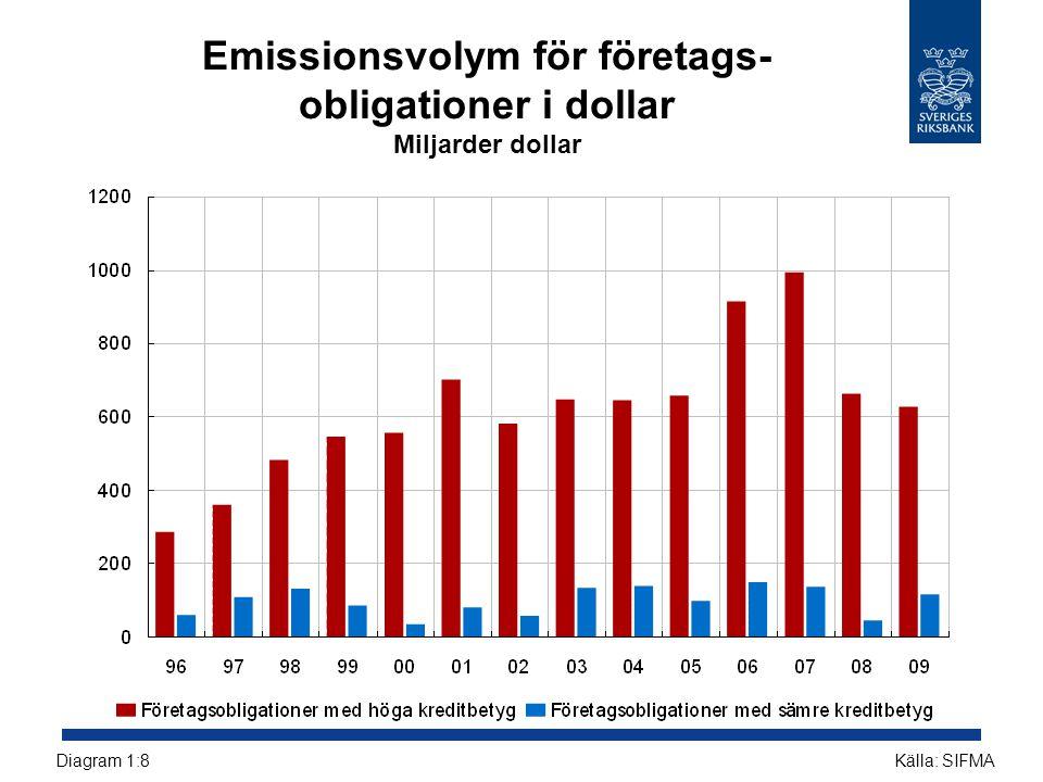Kreditspreadar för företagsobligationer i USA och euroområdet Räntepunkter Källa: Reuters EcoWinDiagram 1:9