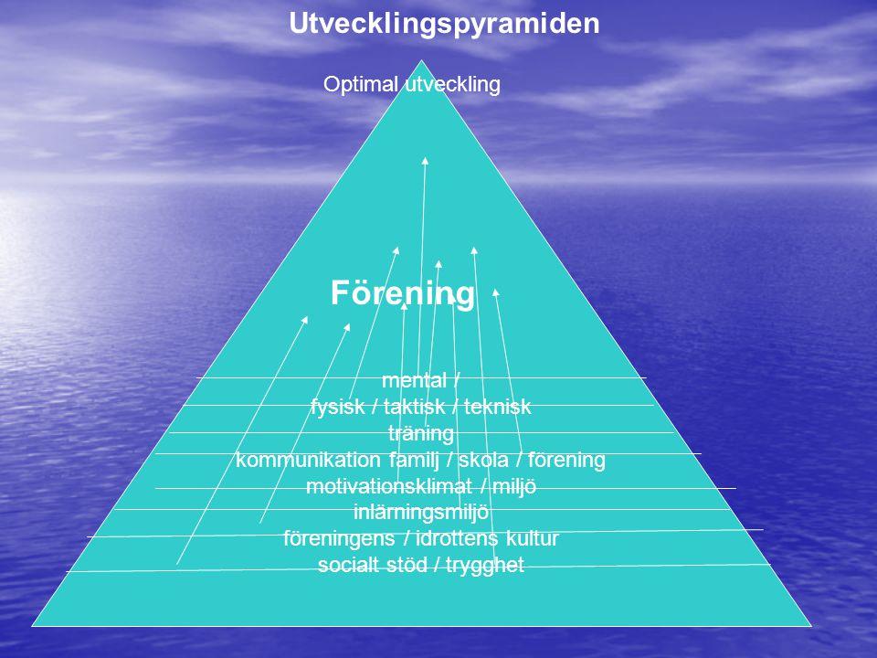 VÄXTHUSET mental / fysisk / taktisk / teknisk träning kommunikation familj / skola / förening motivationsklimat / miljö inlärningsmiljö föreningens /