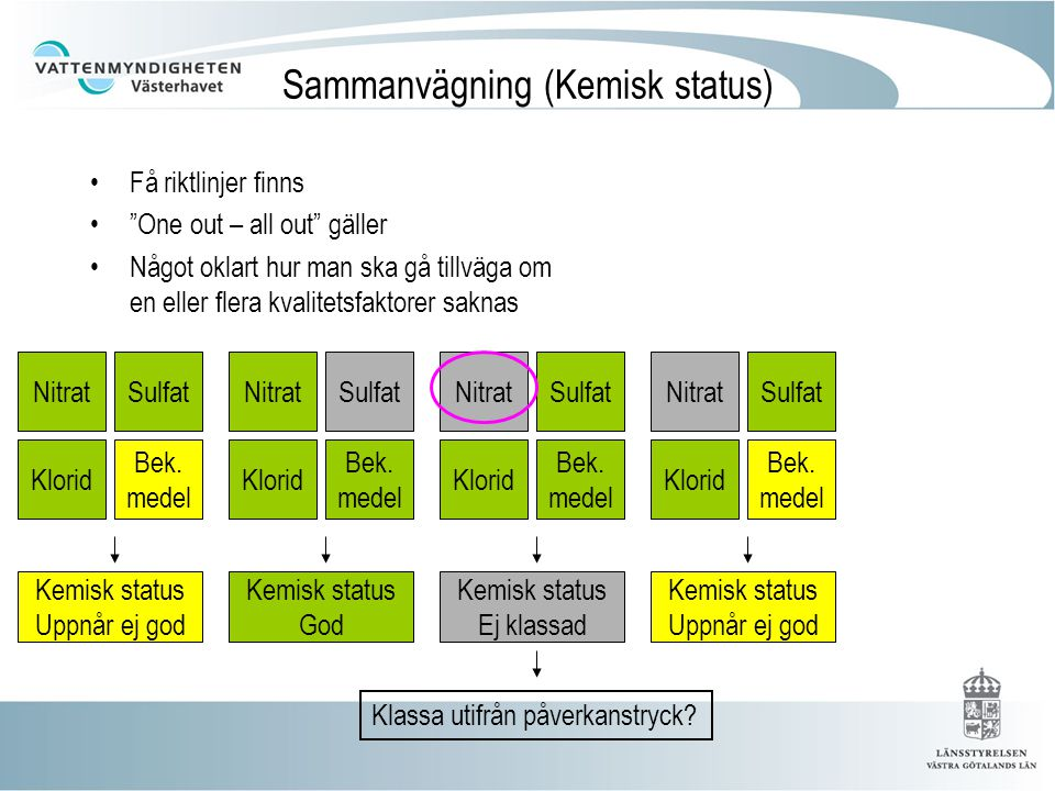 Underlagsmaterial (Kemisk status) Kemi från vattentäkter (SGUs databas DGV) Regional miljöövervakning Nationell miljöövervakning (SGU)