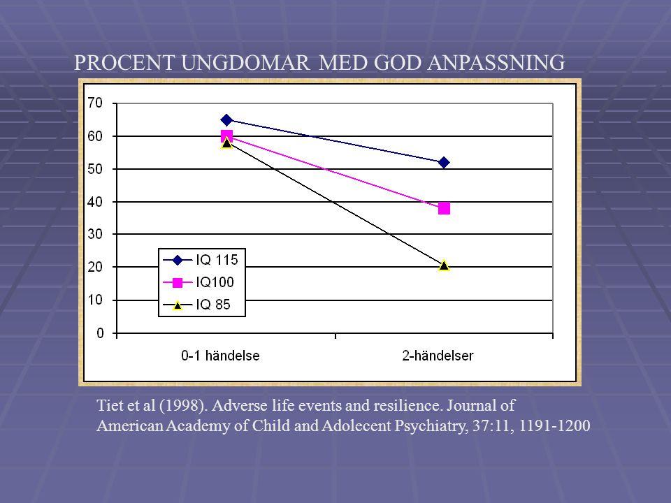 PROCENT UNGDOMAR MED GOD ANPASSNING Tiet et al (1998).