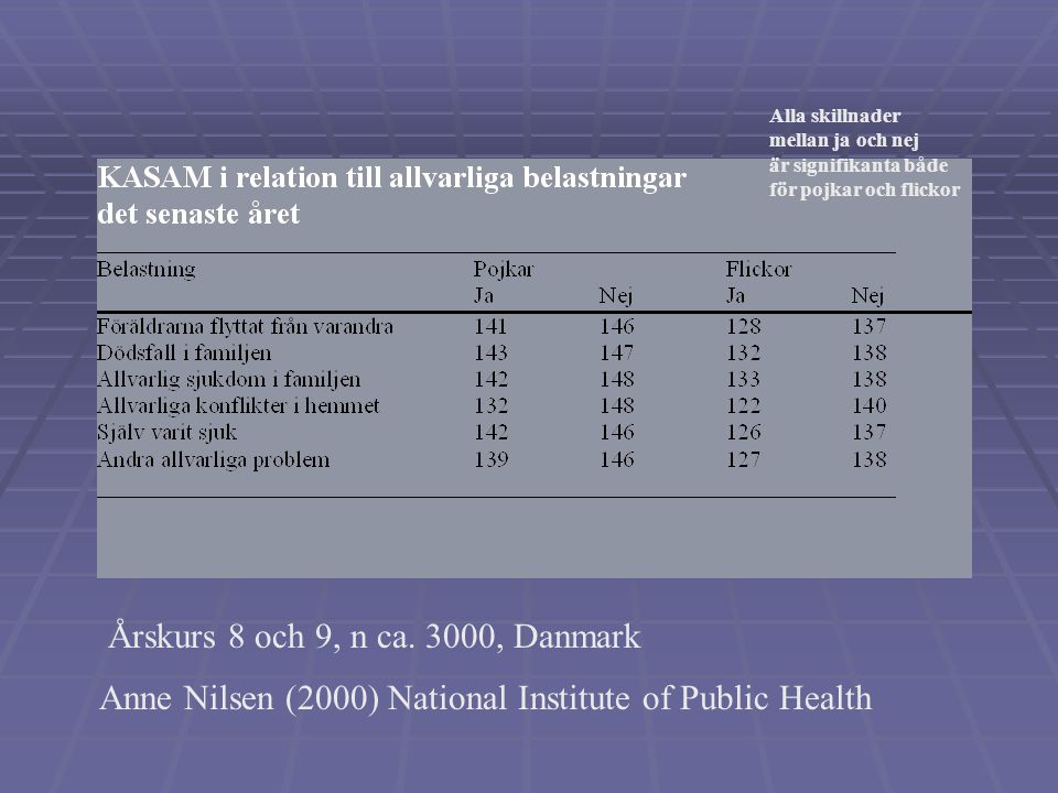 Anne Nilsen (2000) National Institute of Public Health Årskurs 8 och 9, n ca.