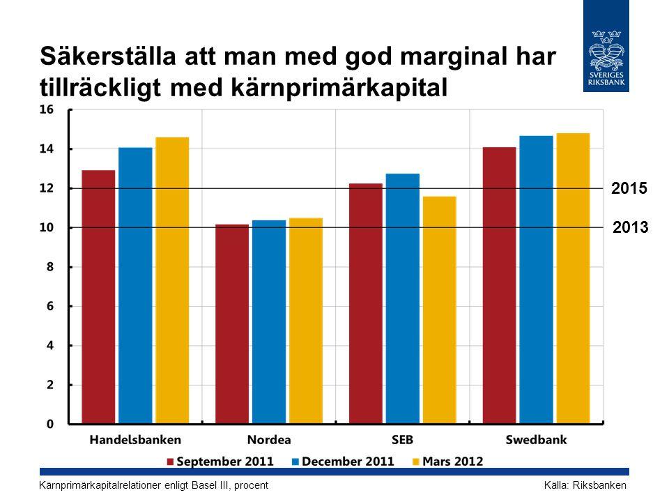 Säkerställa att man med god marginal har tillräckligt med kärnprimärkapital Kärnprimärkapitalrelationer enligt Basel III, procentKälla: Riksbanken 2013 2015