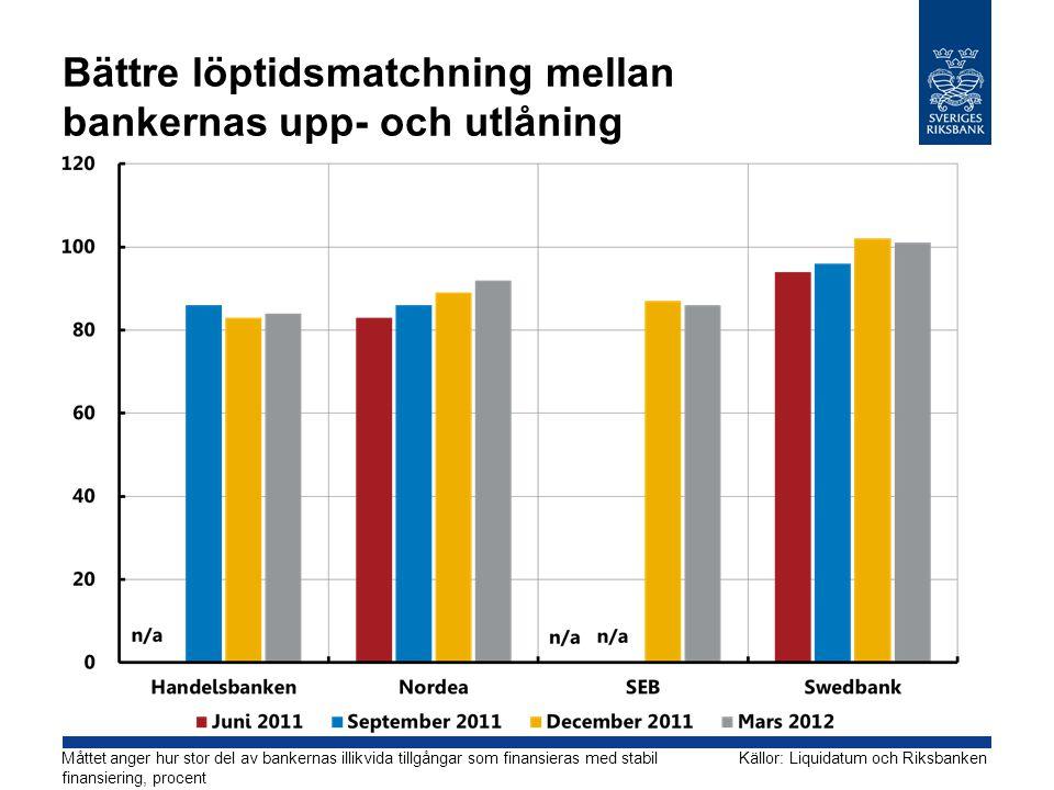 Bättre löptidsmatchning mellan bankernas upp- och utlåning Måttet anger hur stor del av bankernas illikvida tillgångar som finansieras med stabil finansiering, procent Källor: Liquidatum och Riksbanken
