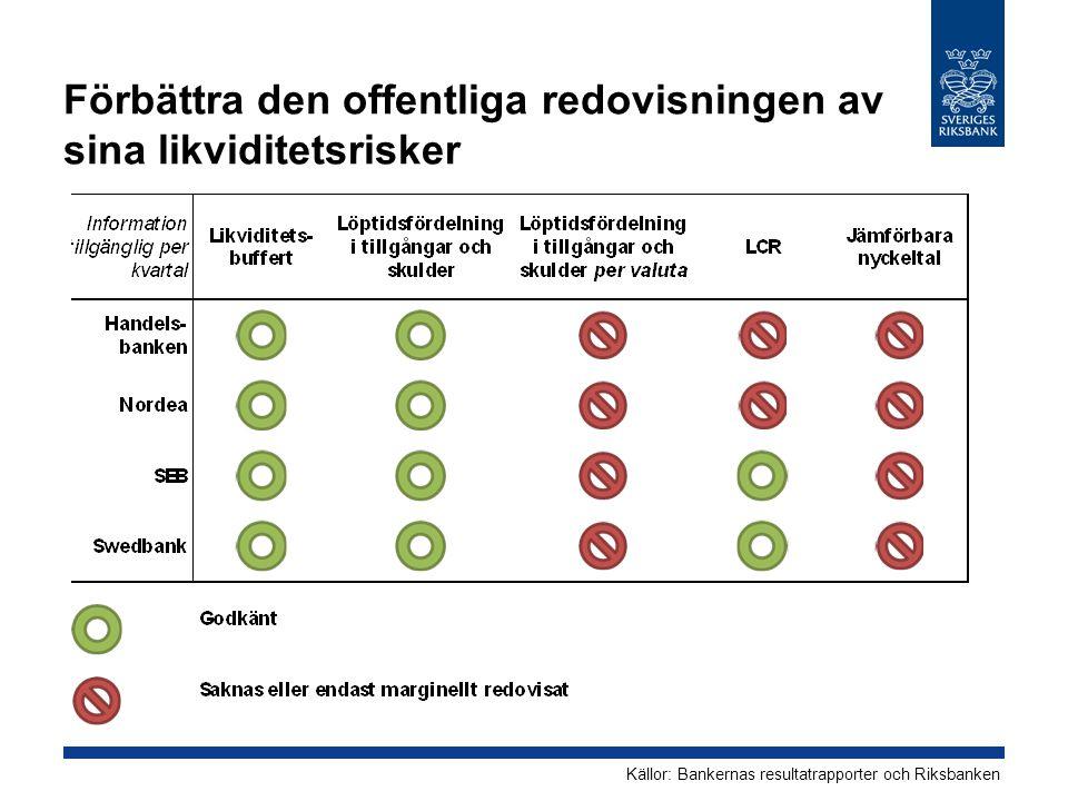 Förbättra den offentliga redovisningen av sina likviditetsrisker Källor: Bankernas resultatrapporter och Riksbanken