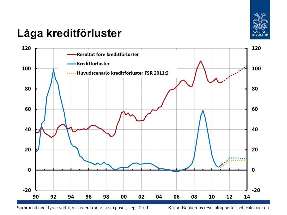 Låga kreditförluster Summerat över fyra kvartal, miljarder kronor, fasta priser, sept. 2011Källor: Bankernas resultatrapporter och Riksbanken
