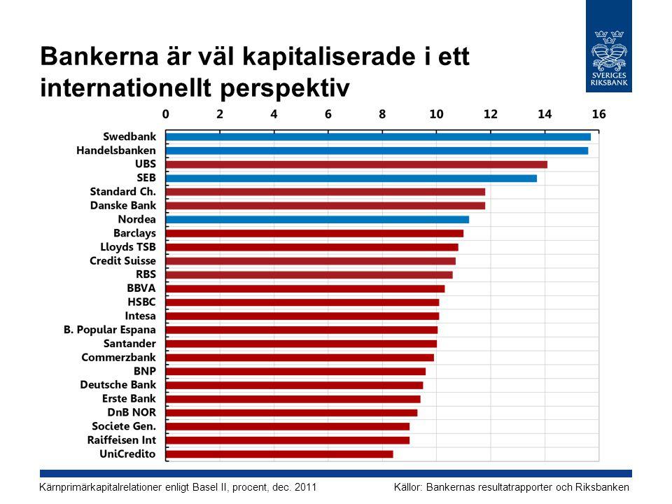 Bankerna är väl kapitaliserade i ett internationellt perspektiv Källor: Bankernas resultatrapporter och RiksbankenKärnprimärkapitalrelationer enligt Basel II, procent, dec.
