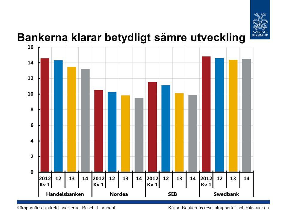 Bankerna klarar betydligt sämre utveckling Kärnprimärkapitalrelationer enligt Basel III, procentKällor: Bankernas resultatrapporter och Riksbanken