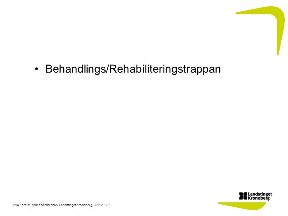 Eva Edfeldt, primärvårdsrehab, Landstinget Kronoberg, 2011-11-16 Sjukgymnasten behandlar symtom och ger fysisk träning åt KOL- patienter som har: Svårigheter med andning, andnöd (dyspné) Hosta och ökad sekretmängd Nedsatt fysisk prestationsförmåga Inkontinens Arteriell insufficiens i benen Vid behov hänvisa/förmedla kontakt med andra i teamet Slemmobilisering och fysisk träning ökar immunförsvaret och minskar risken för exacerbationer (försämringsperioder).