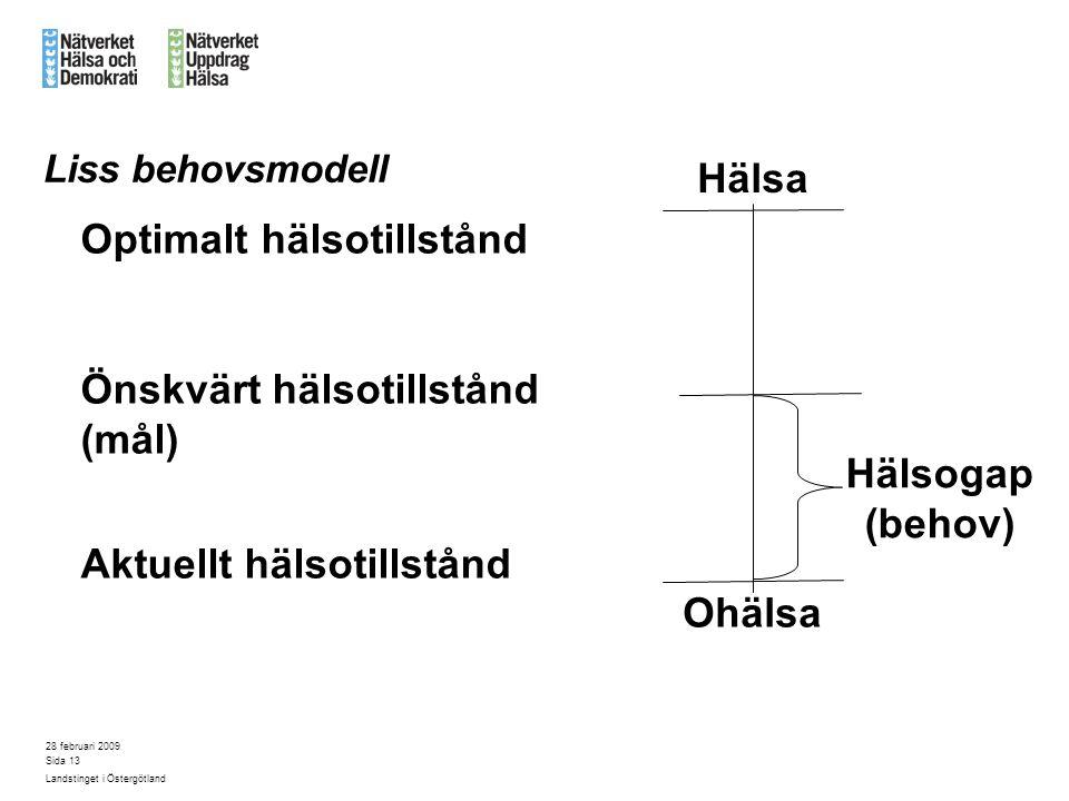28 februari 2009 Landstinget i Östergötland Sida 13 Liss behovsmodell Optimalt hälsotillstånd Önskvärt hälsotillstånd (mål) Aktuellt hälsotillstånd Oh