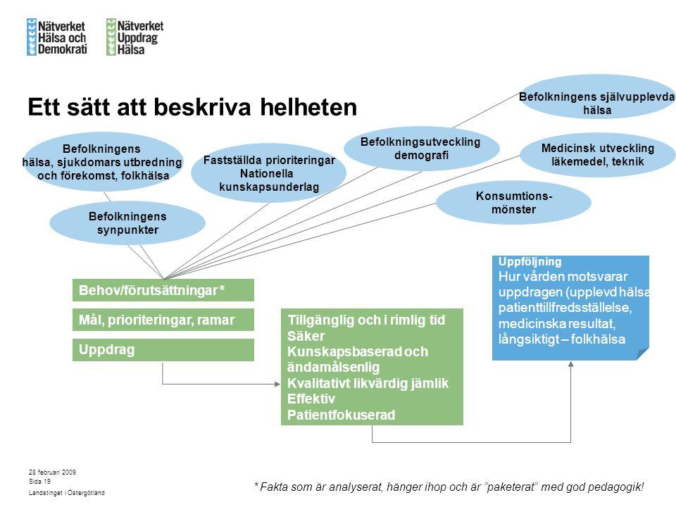 28 februari 2009 Landstinget i Östergötland Sida 19 Ett sätt att beskriva helheten Behov/förutsättningar * Mål, prioriteringar, ramar Uppdrag Tillgäng