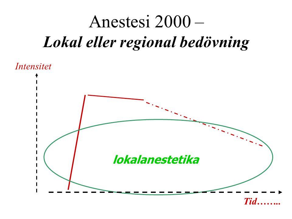 Anestesi 2000 – Lokal eller regional bedövning lokalanestetika Tid…….. Intensitet