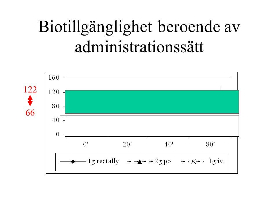 Biotillgänglighet beroende av administrationssätt 66 122