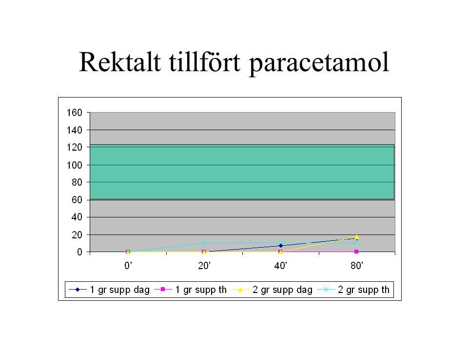 Rektalt tillfört paracetamol