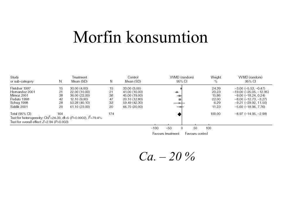 Morfin konsumtion Ca. – 20 %