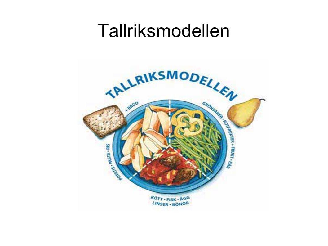 Tallriksmodellen