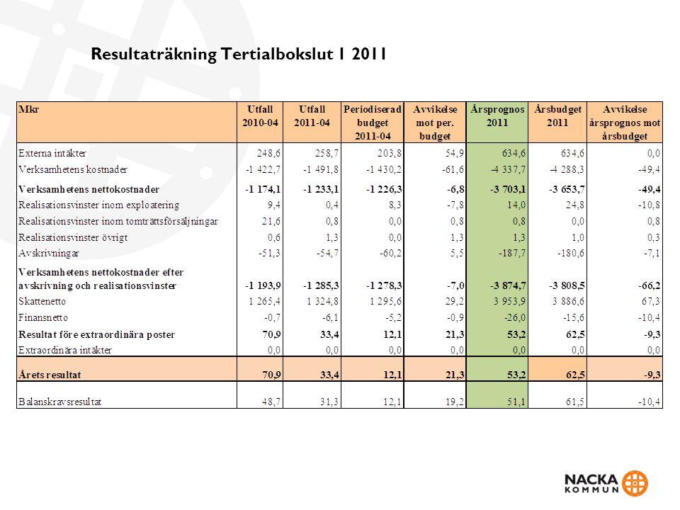 Resultaträkning Tertialbokslut 1 2011