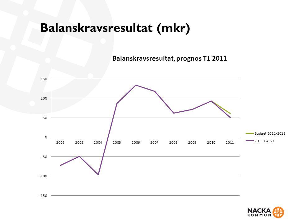 Balanskravsresultat (mkr)