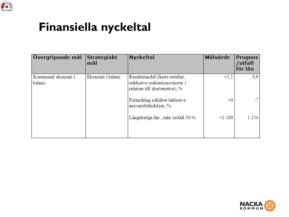 Finansiella nyckeltal Övergripande målStrategiskt mål NyckeltalMålvärdePrognos /utfall för lån Kommunal ekonomi i balans Ekonomi i balansResultatandel