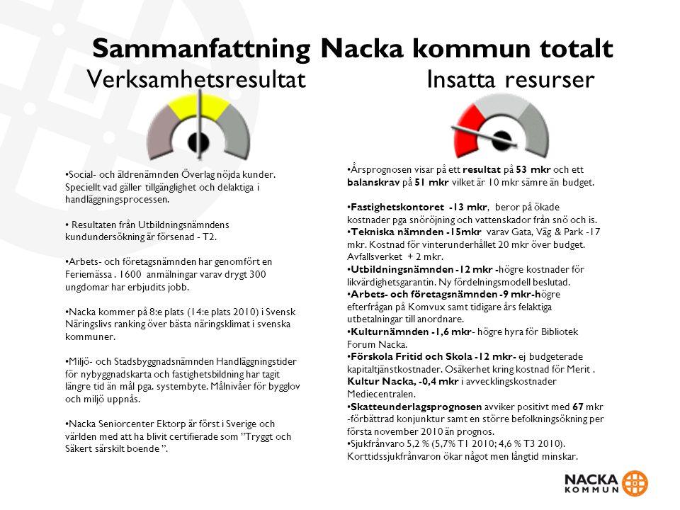 Sammanfattning Nacka kommun totalt VerksamhetsresultatInsatta resurser Social- och äldrenämnden Överlag nöjda kunder. Speciellt vad gäller tillgänglig