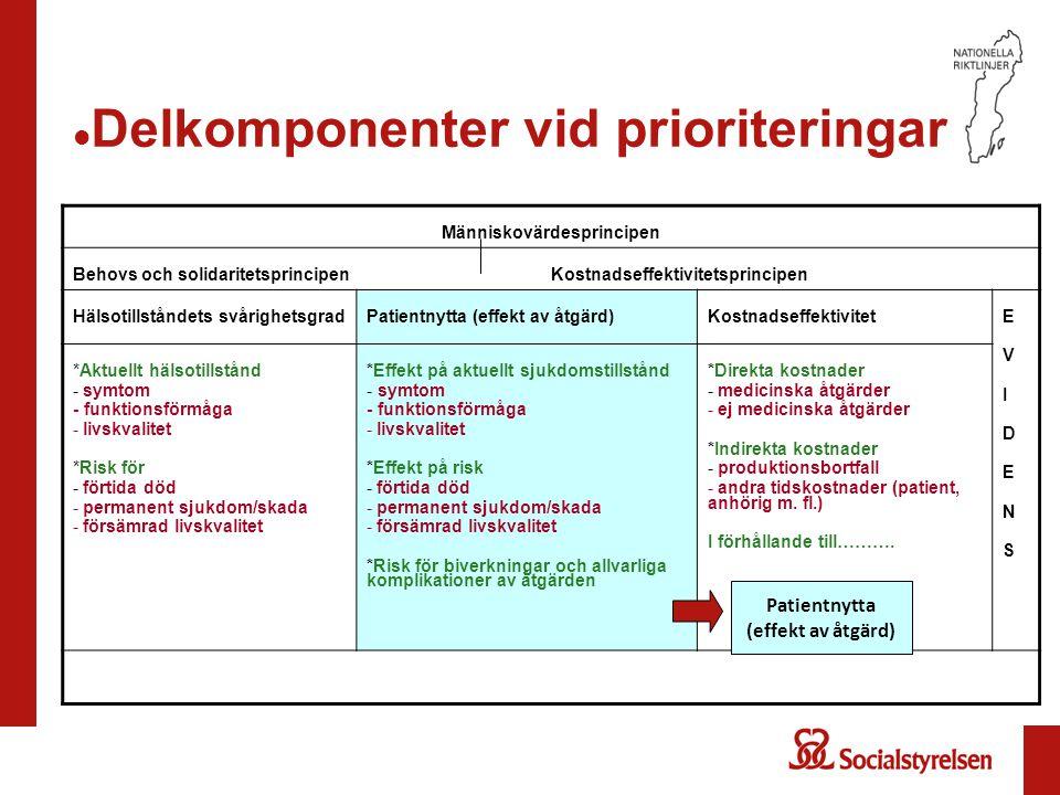 Delkomponenter vid prioriteringar Människovärdesprincipen Behovs och solidaritetsprincipen Kostnadseffektivitetsprincipen Hälsotillståndets svårighets