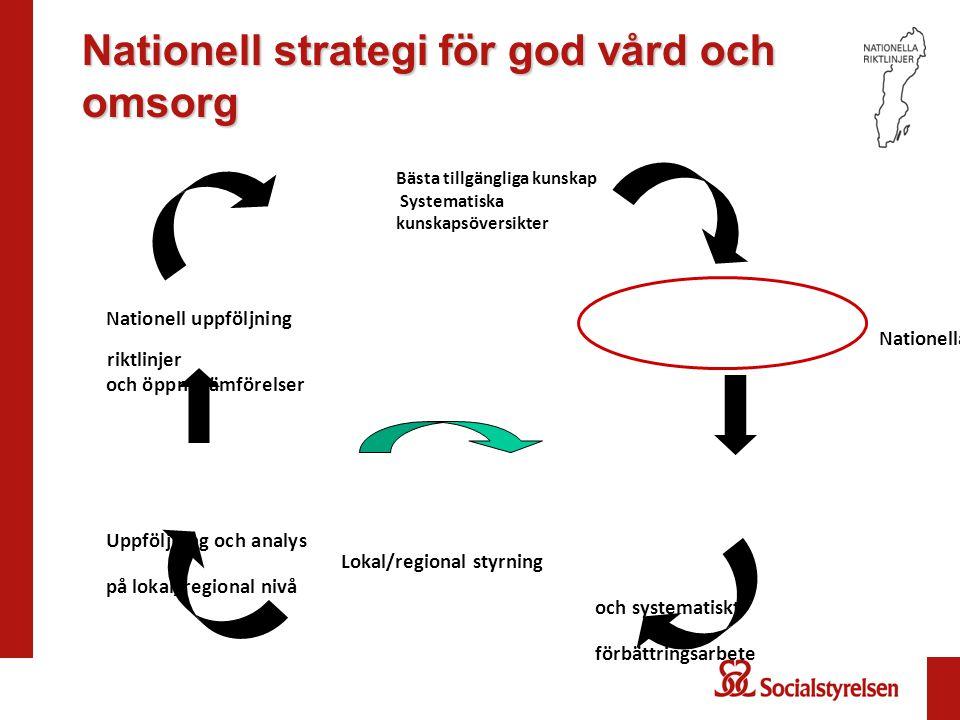 Bästa tillgängliga kunskap Systematiska kunskapsöversikter Nationell uppföljning Nationella riktlinjer och öppna jämförelser Uppföljning och analys Lo