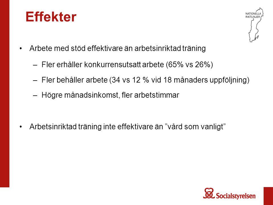 Effekter Arbete med stöd effektivare än arbetsinriktad träning –Fler erhåller konkurrensutsatt arbete (65% vs 26%) –Fler behåller arbete (34 vs 12 % v
