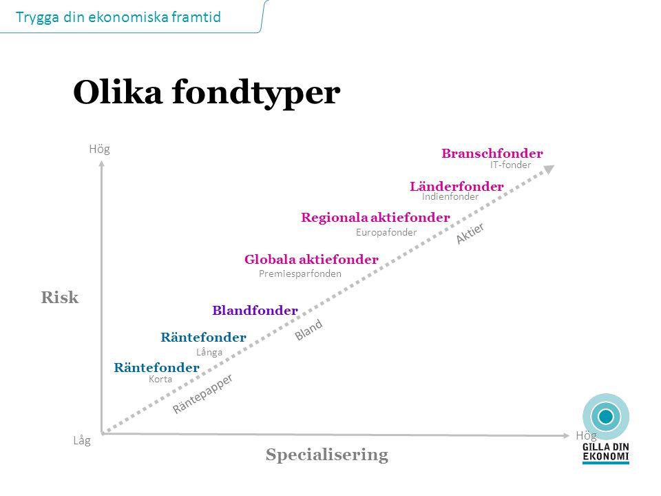 Trygga din ekonomiska framtid Olika fondtyper Låg Hög Risk Specialisering Blandfonder Globala aktiefonder Premiesparfonden Regionala aktiefonder Europ