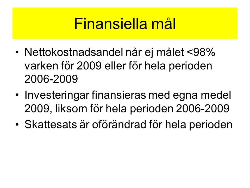 Finansiella mål Nettokostnadsandel når ej målet <98% varken för 2009 eller för hela perioden 2006-2009 Investeringar finansieras med egna medel 2009, liksom för hela perioden 2006-2009 Skattesats är oförändrad för hela perioden