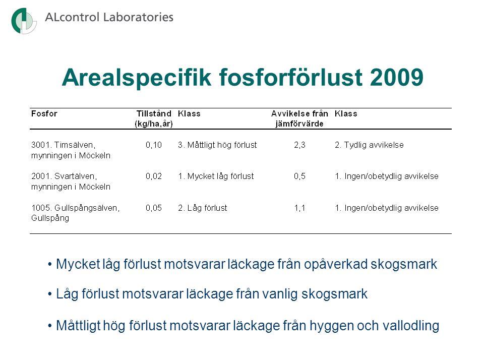 Arealspecifik fosforförlust 2009 Mycket låg förlust motsvarar läckage från opåverkad skogsmark Måttligt hög förlust motsvarar läckage från hyggen och vallodling Låg förlust motsvarar läckage från vanlig skogsmark