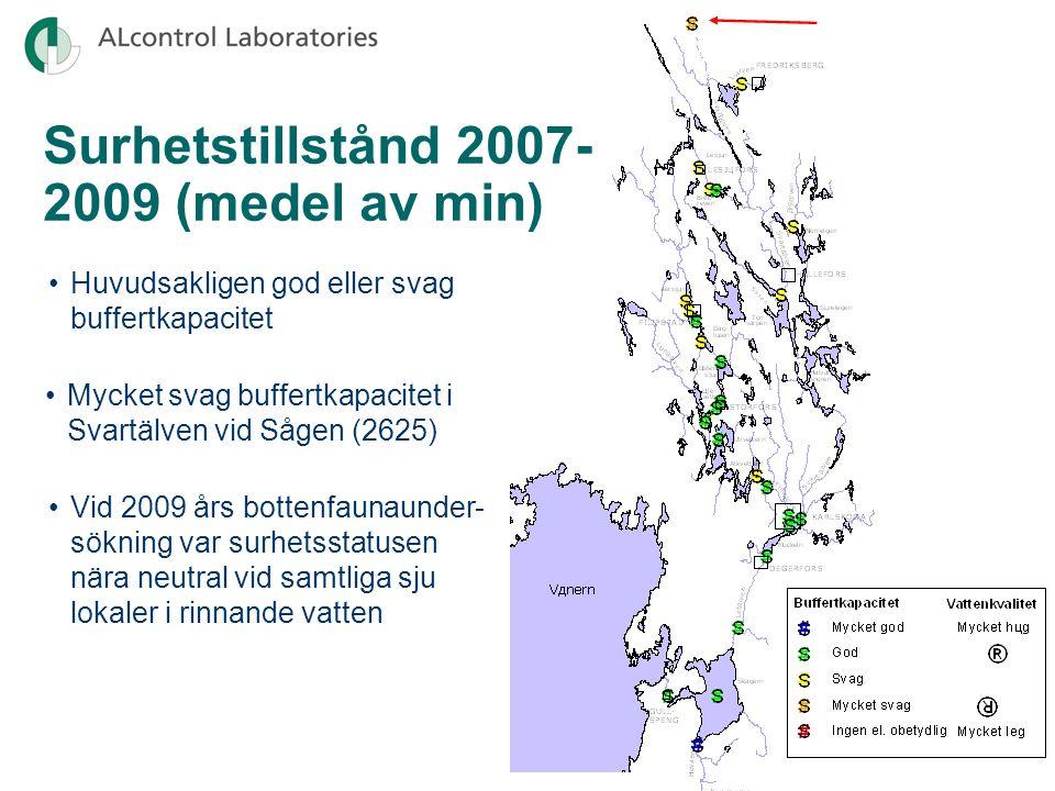 Surhetstillstånd 2007- 2009 (medel av min) Huvudsakligen god eller svag buffertkapacitet Mycket svag buffertkapacitet i Svartälven vid Sågen (2625) Vid 2009 års bottenfaunaunder- sökning var surhetsstatusen nära neutral vid samtliga sju lokaler i rinnande vatten