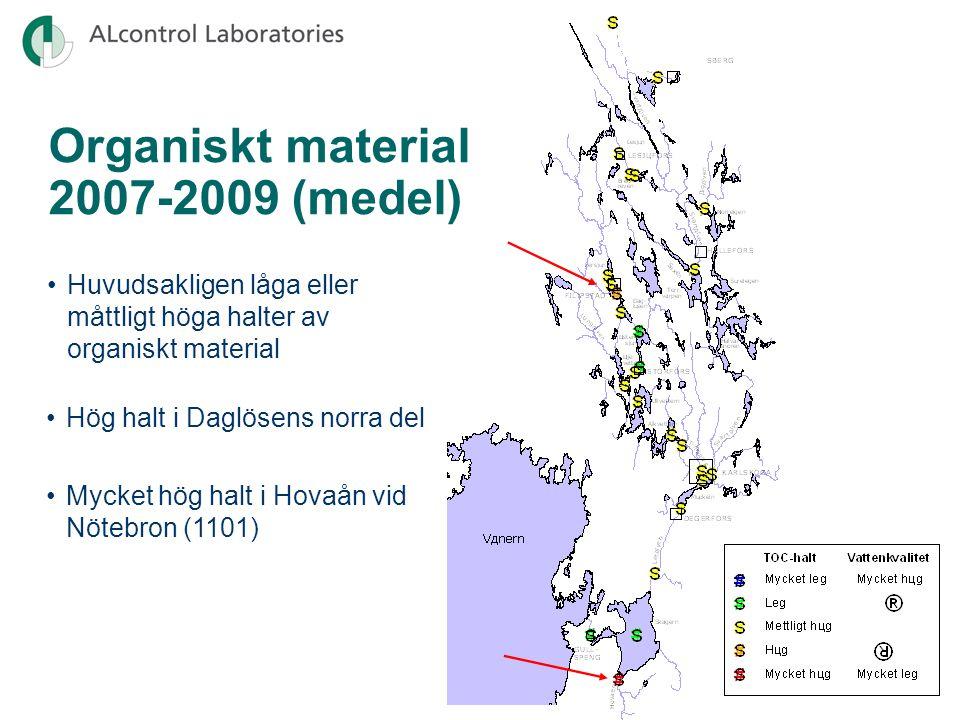 Huvudsakligen låga eller måttligt höga halter av organiskt material Organiskt material 2007-2009 (medel) Mycket hög halt i Hovaån vid Nötebron (1101) Hög halt i Daglösens norra del