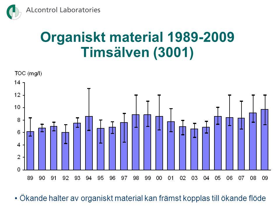 Organiskt material 1989-2009 Timsälven (3001) Ökande halter av organiskt material kan främst kopplas till ökande flöde