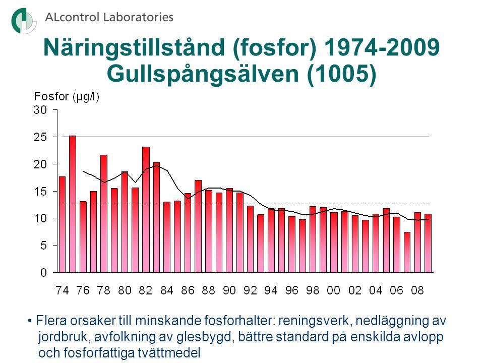 Näringstillstånd (fosfor) 1974-2009 Gullspångsälven (1005) Flera orsaker till minskande fosforhalter: reningsverk, nedläggning av jordbruk, avfolkning av glesbygd, bättre standard på enskilda avlopp och fosforfattiga tvättmedel