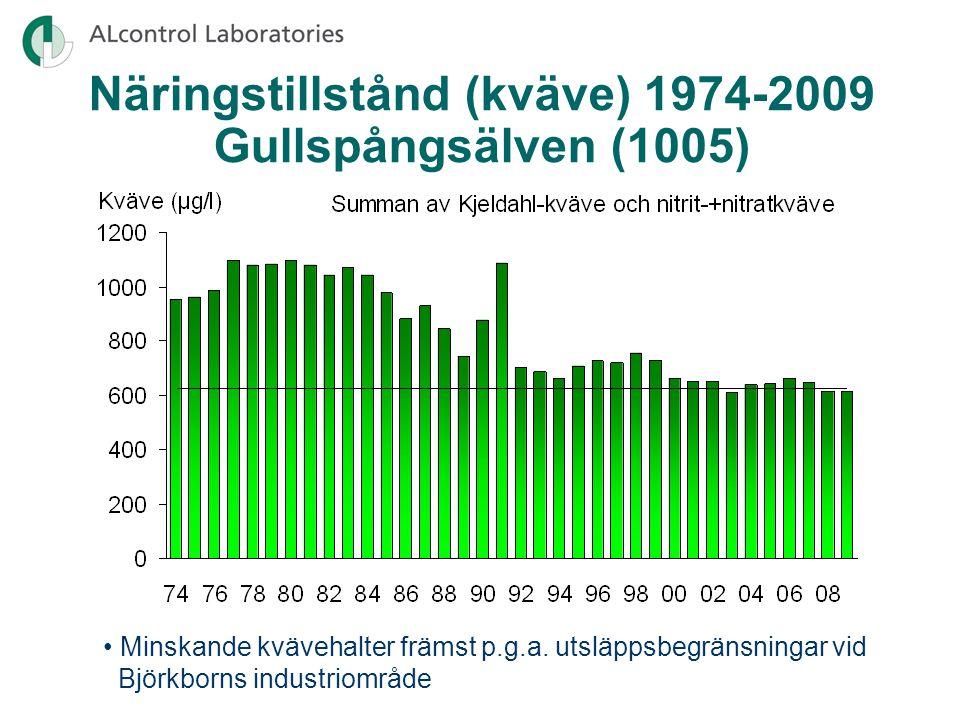 Näringstillstånd (kväve) 1974-2009 Gullspångsälven (1005) Minskande kvävehalter främst p.g.a.