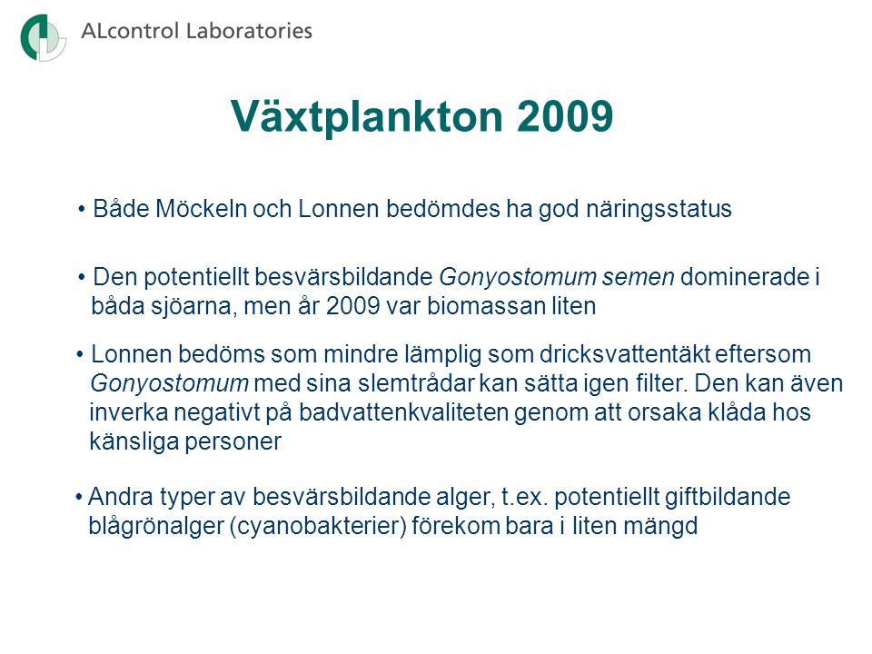 Växtplankton 2009 Både Möckeln och Lonnen bedömdes ha god näringsstatus Den potentiellt besvärsbildande Gonyostomum semen dominerade i båda sjöarna, men år 2009 var biomassan liten Lonnen bedöms som mindre lämplig som dricksvattentäkt eftersom Gonyostomum med sina slemtrådar kan sätta igen filter.