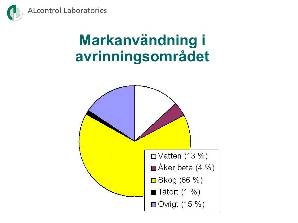Generellt måttligt höga kvävehalter Näringstillstånd (kväve) 2007-2009 Låg halt i Östersjön Mycket hög halt i Hovaån Hög halt av ammoniumkväve och samtidigt förhöjda värden för alk.