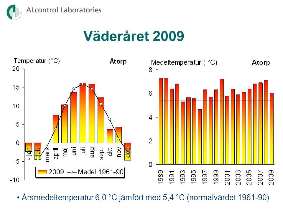 Surhetstillstånd 1974-2009 Gullspångsälven (1005) Ökande buffertförmåga p.g.a. kalkningsinsatser