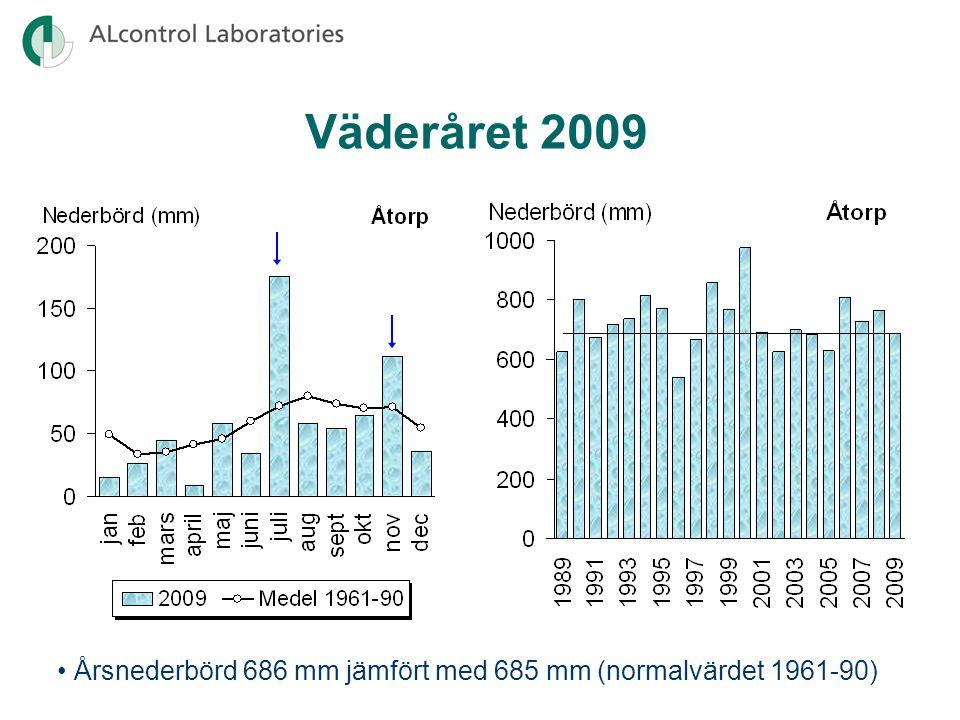 Väderåret 2009 Årsnederbörd 686 mm jämfört med 685 mm (normalvärdet 1961-90)