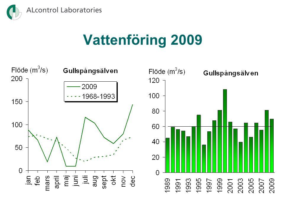 Syrefattigt tillstånd i Daglösens norra del och Östersjön Syretillstånd 2007- 2009 (medel av min) Syrefritt eller nästan syrefritt tillstånd i Öjevettern Svagt syretillstånd i Bredreven, Lersjön, Ullvettern och Lonnen
