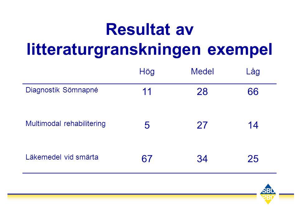 Resultat av litteraturgranskningen exempel HögMedelLåg Diagnostik Sömnapné 112866 Multimodal rehabilitering 52714 Läkemedel vid smärta 673425