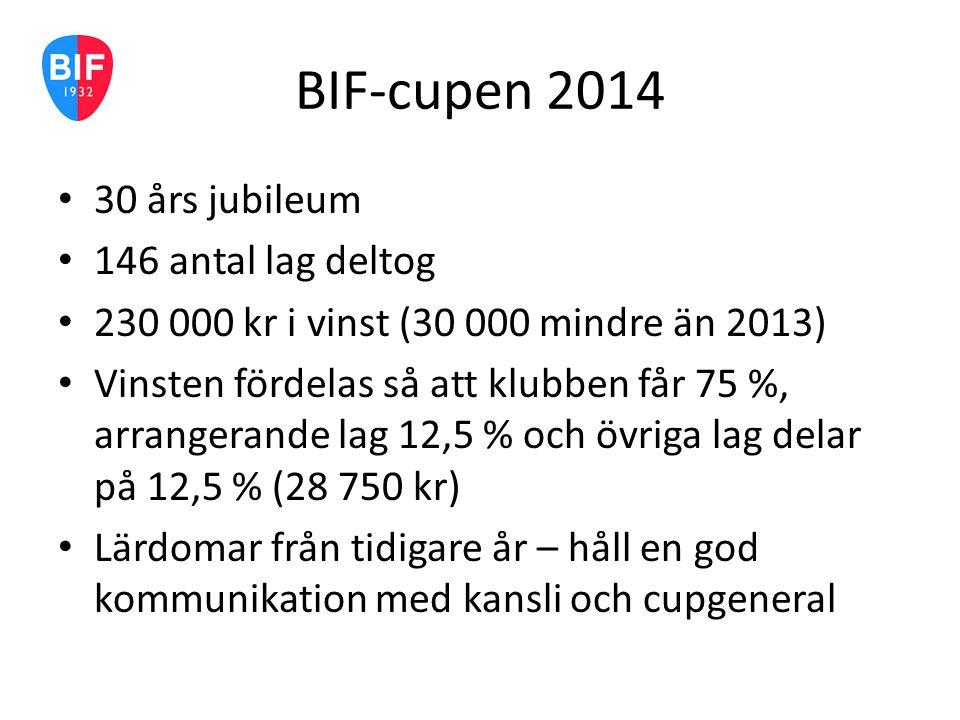 14-17 maj BIF-cupen 2015 To p9 + p11 Fre p13 + p14 Lö p8 + p12 Sö p7 + p10 Åldersklasserna P7-P9 spelar vardera tre matcher, där alla belönas lika för sina insatser.