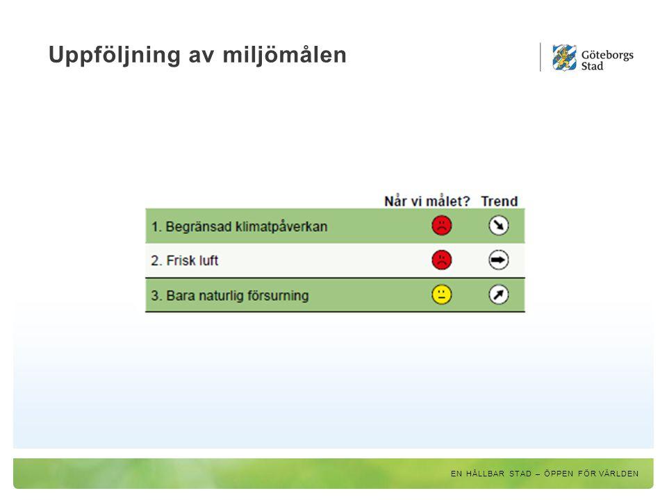 Miljöstrategiska dokument Utbyggnadsplanering Trafikstrategi Klimatstrategiskt program Miljöprogram Några exempel